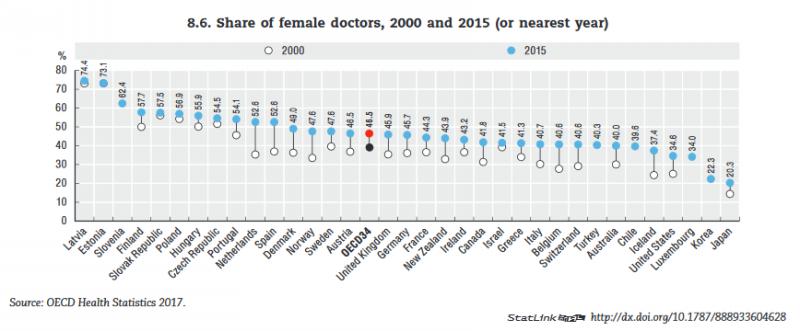 OECD女性医師の割合